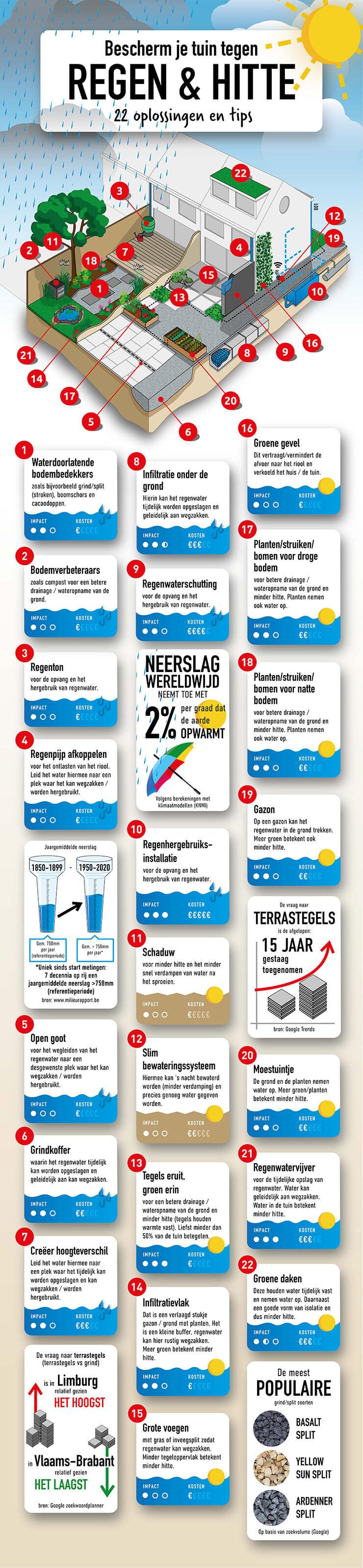 Infographic maatregelen tegen regen en hitte