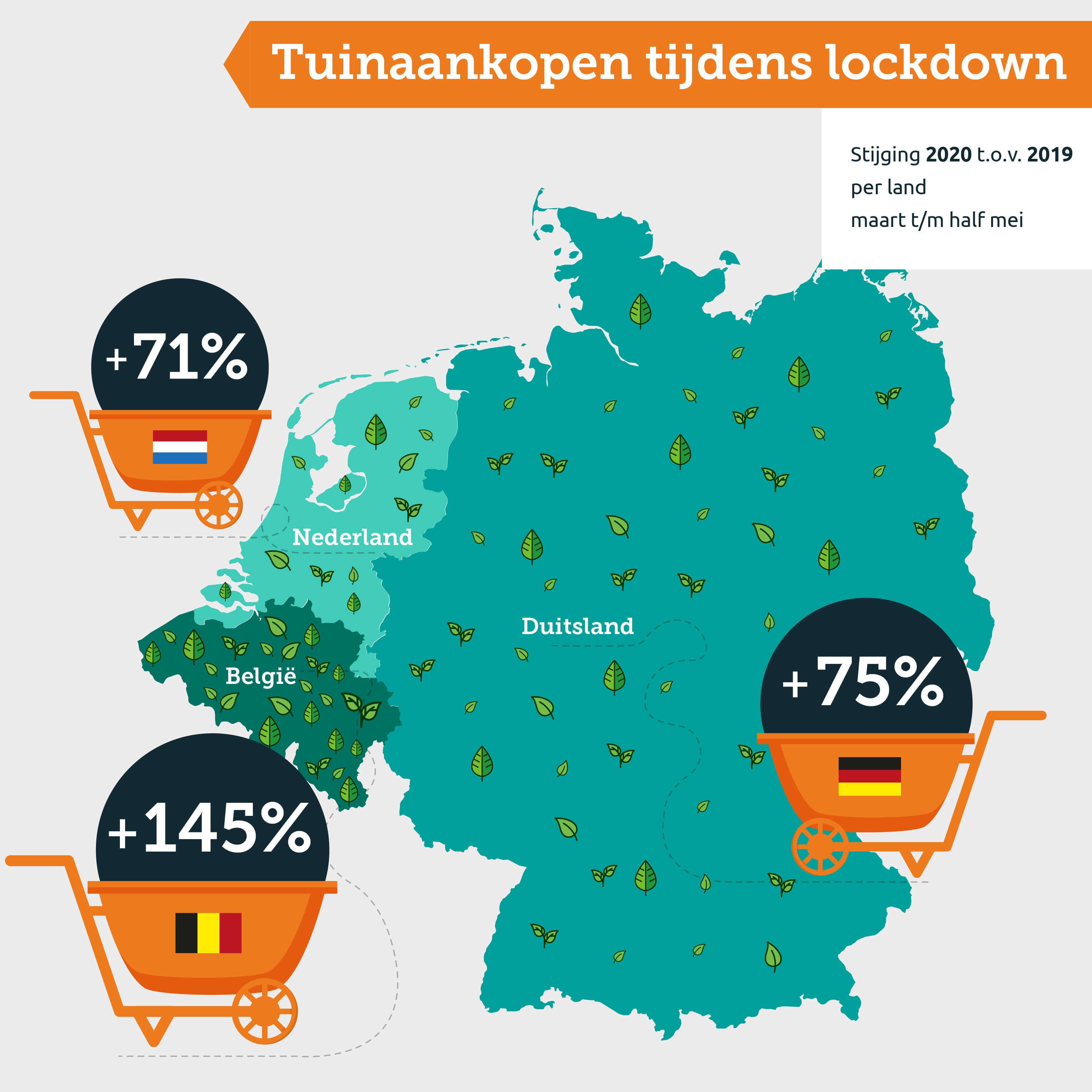 Stijging tuinverkopen NL BE DE 2020 vs 2019